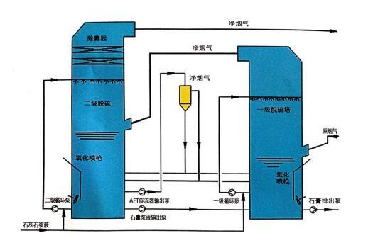 双塔双(PH)循环石灰石一石膏法脱硫工艺