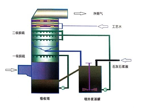 单塔双(PH)循环石灰石一石膏法脱硫工艺